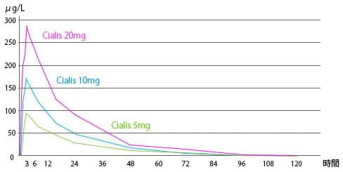 Graph shows that how long Tadalafil is effective