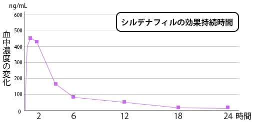 graph shows the duration of sildenafil