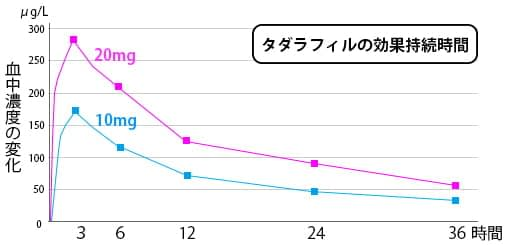 Tadarafil duration of effect