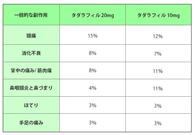 Table shows that percentage of Tadalafil Side effect